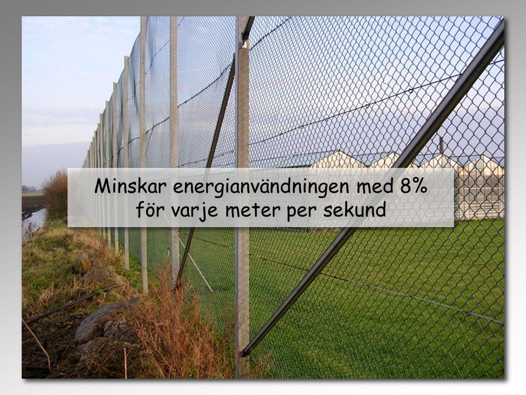 Minskar energianvändningen med 8% för varje meter per sekund