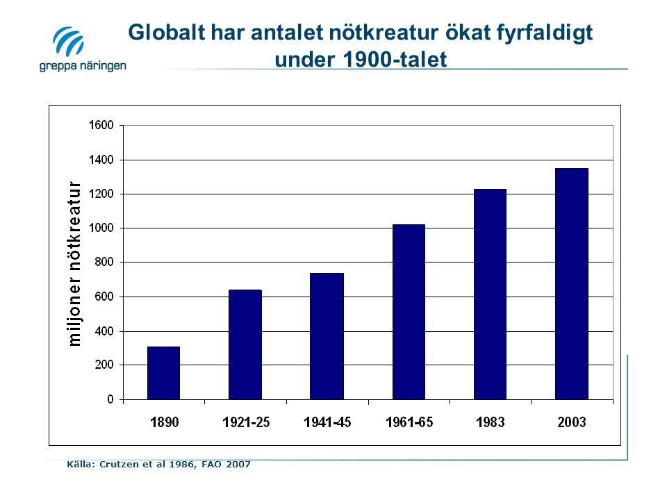 Globalt har antalet nötkreatur ökat fyrfaldigt under 1900-talet