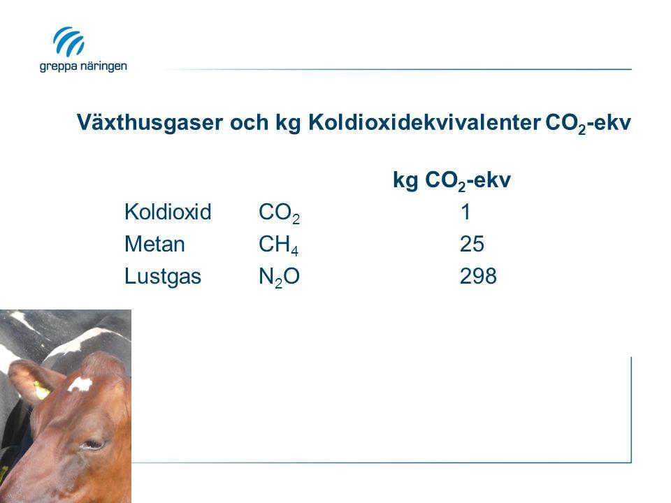 Växthusgaser och kg Koldioxidekvivalenter CO2-ekv