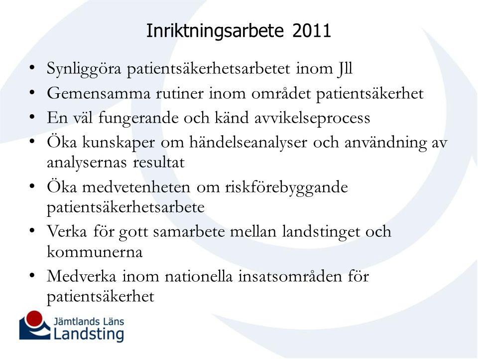 Inriktningsarbete 2011 Synliggöra patientsäkerhetsarbetet inom Jll. Gemensamma rutiner inom området patientsäkerhet.