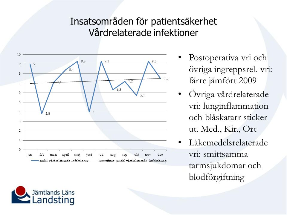 Insatsområden för patientsäkerhet Vårdrelaterade infektioner