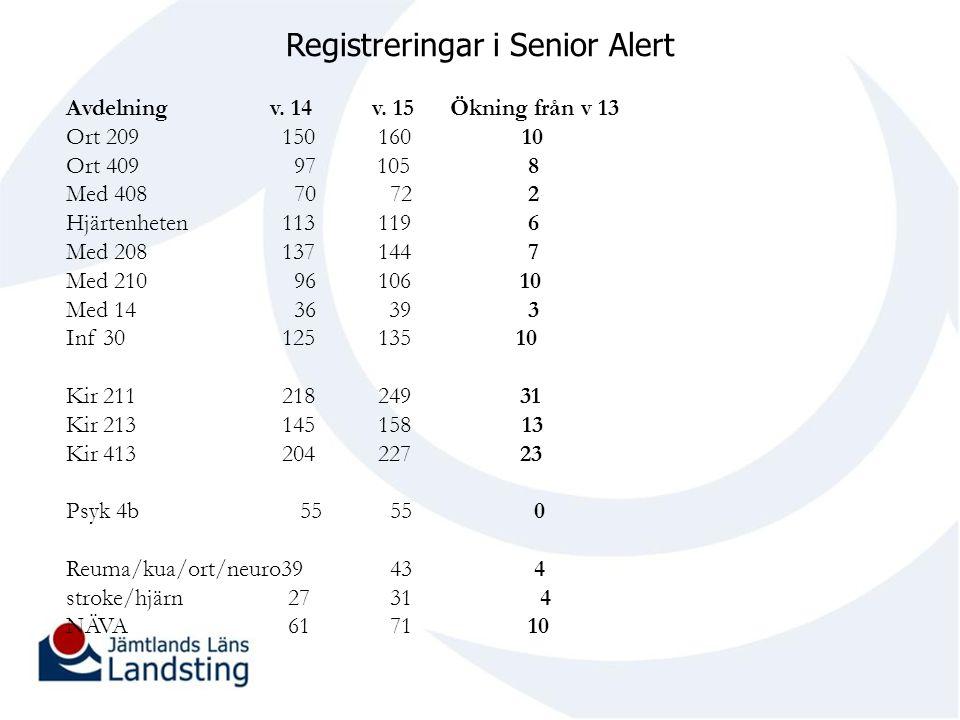Registreringar i Senior Alert