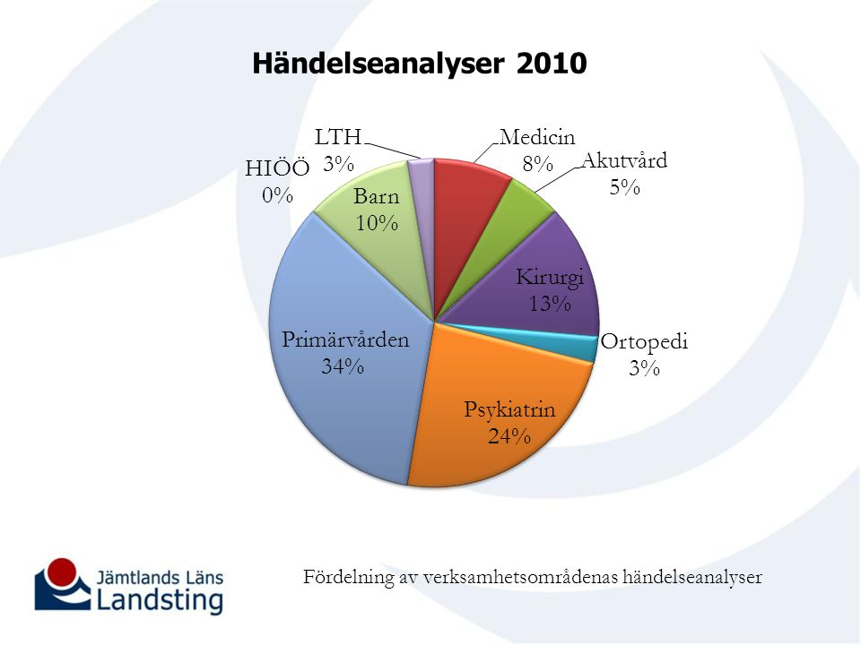 Händelseanalyser 2010 Totalt 38 händelseanalyser för landstinget. I tre fall från primärvård har inte händelseanalys gjorts för Lex Maria-ärenden.
