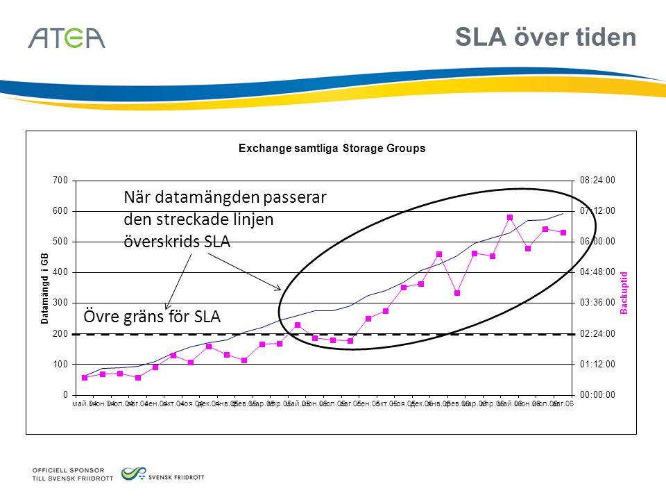 SLA över tiden När datamängden passerar den streckade linjen överskrids SLA Övre gräns för SLA