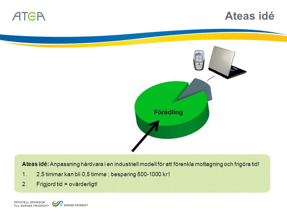 Ateas idé Förädling. Ateas idé: Anpassning hårdvara i en industriell modell för att förenkla mottagning och frigöra tid!