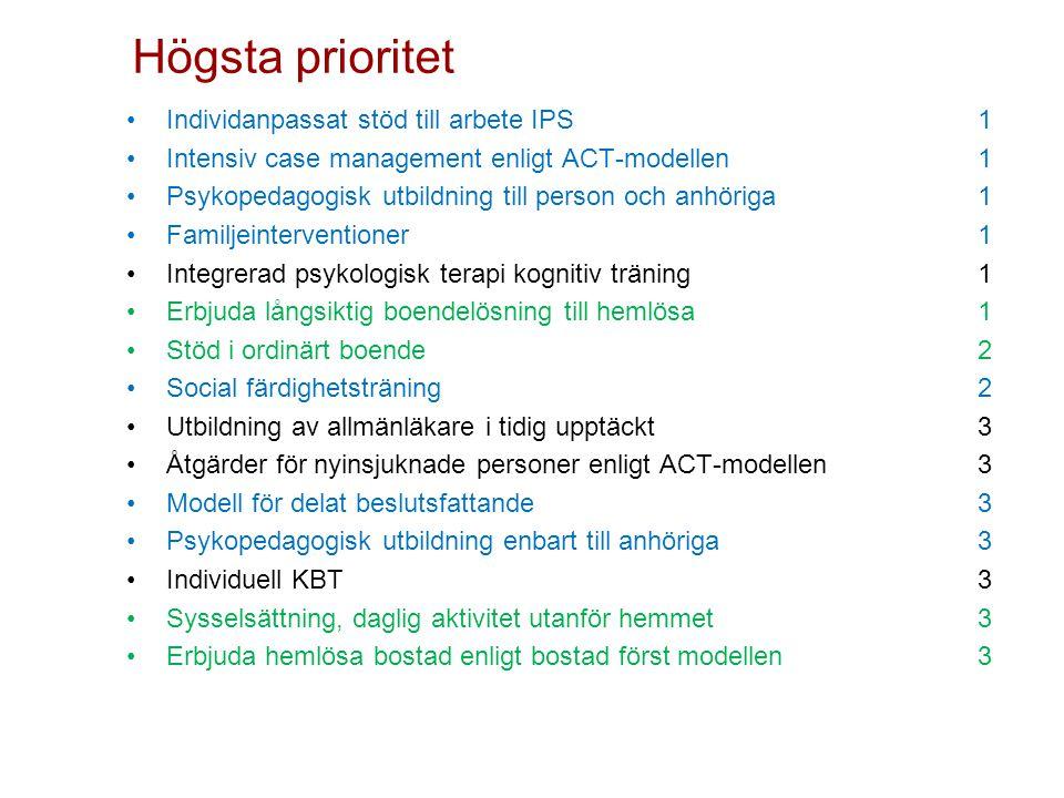 Högsta prioritet Individanpassat stöd till arbete IPS 1