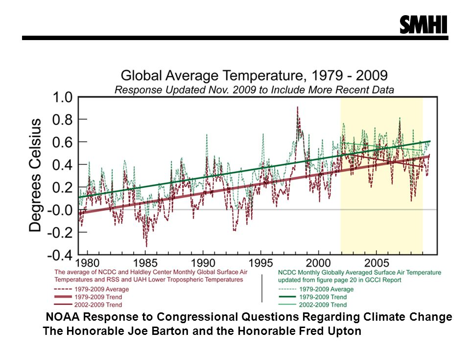 NOAA Response to Congressional Questions Regarding Climate Change