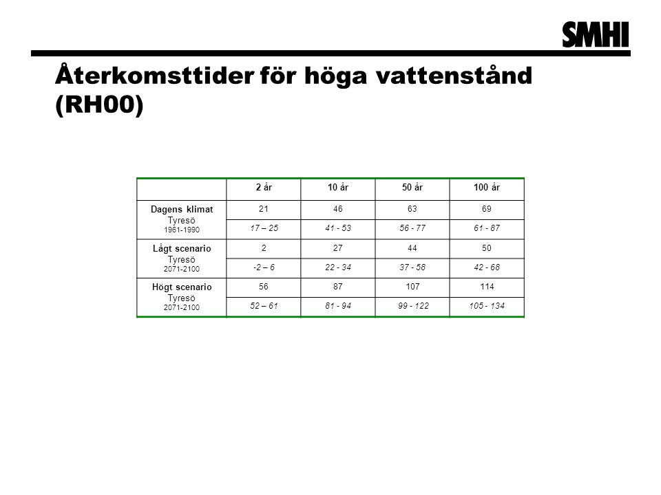 Återkomsttider för höga vattenstånd (RH00)