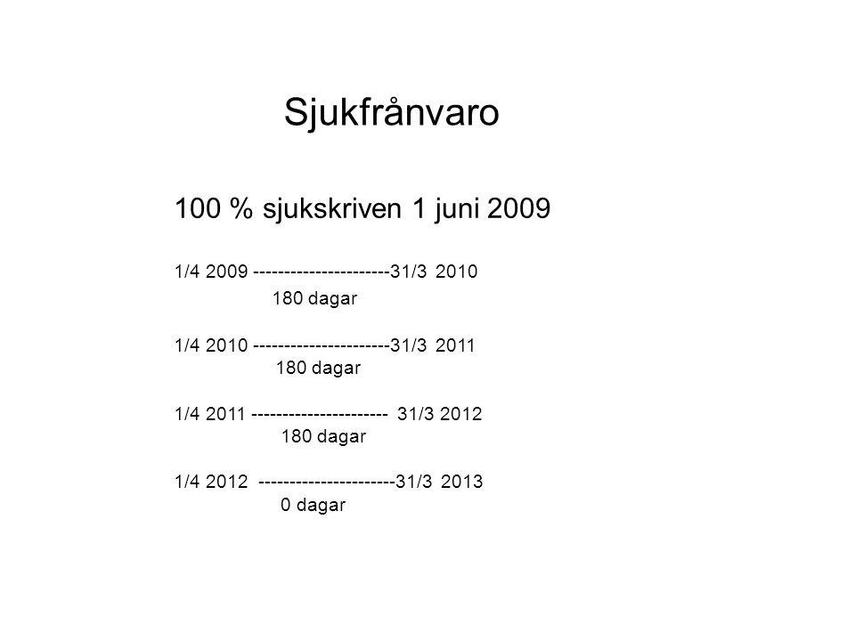 Sjukfrånvaro 100 % sjukskriven 1 juni 2009 180 dagar
