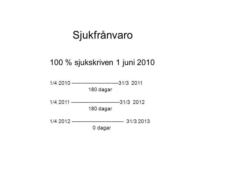 Sjukfrånvaro 100 % sjukskriven 1 juni 2010