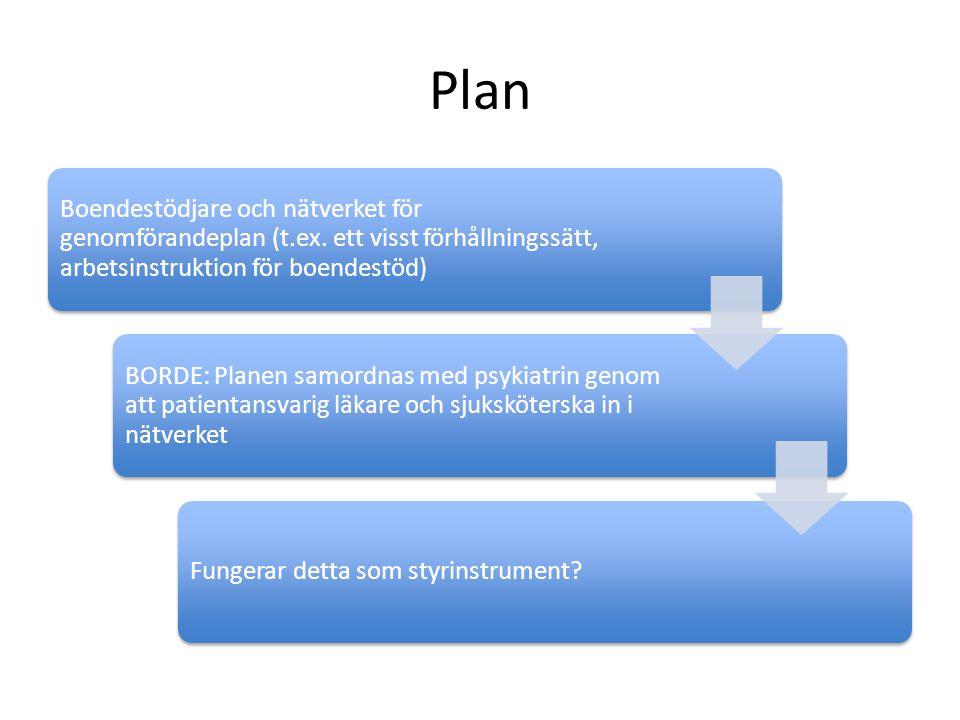 Plan Boendestödjare och nätverket för genomförandeplan (t.ex. ett visst förhållningssätt, arbetsinstruktion för boendestöd)