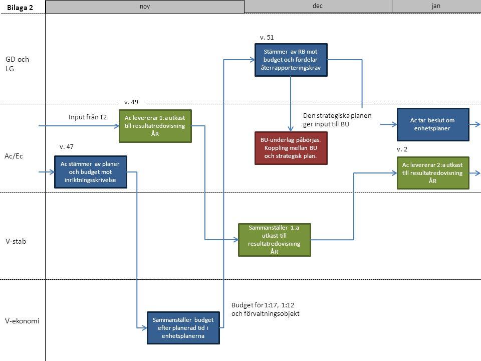 Bilaga 2 GD och LG Ac/Ec V-stab V-ekonomi v. 51 v. 49 Input från T2