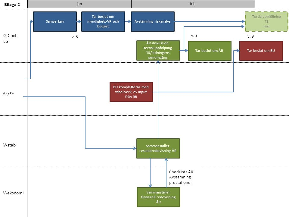 Bilaga 2 GD och LG Ac/Ec V-stab V-ekonomi v. 8 v. 5 v. 9 Checklista ÅR