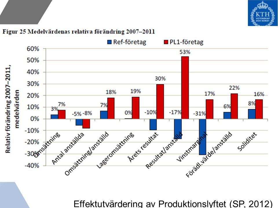 Effektutvärdering av Produktionslyftet (SP, 2012)