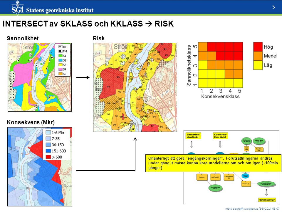 INTERSECT av SKLASS och KKLASS  RISK