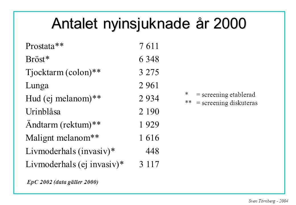 Antalet nyinsjuknade år 2000