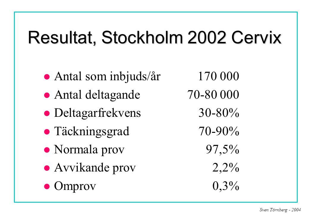 Resultat, Stockholm 2002 Cervix