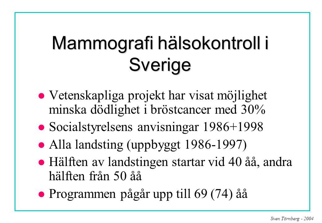 Mammografi hälsokontroll i Sverige