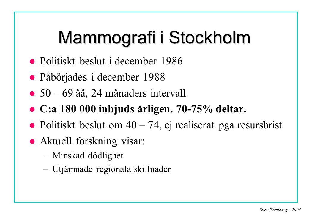Mammografi i Stockholm