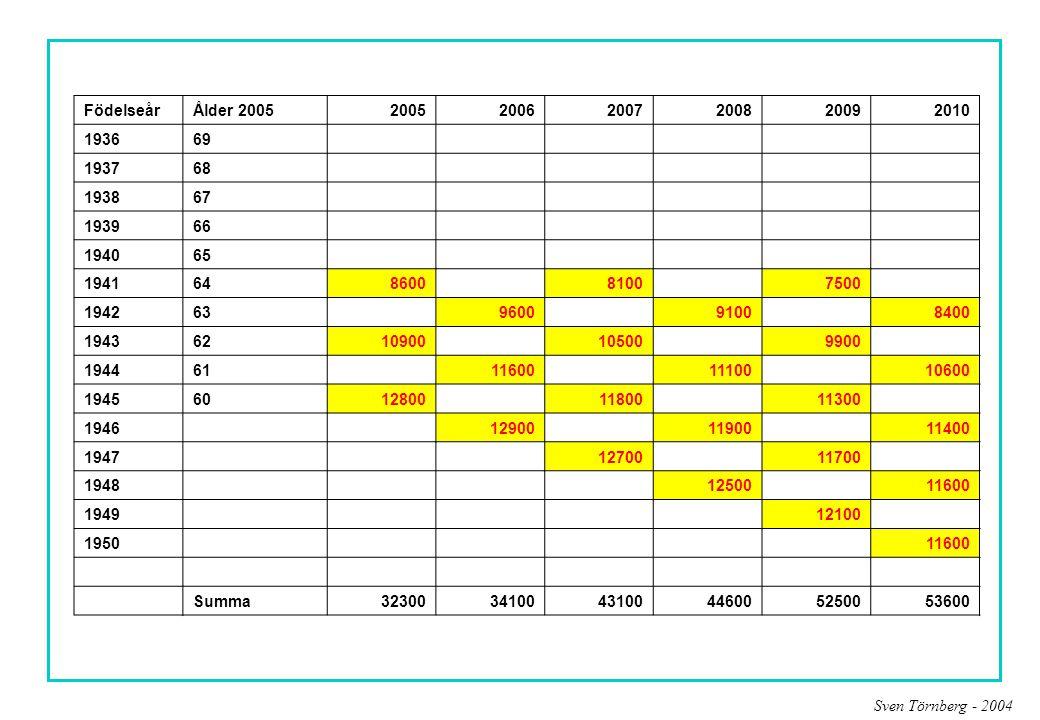 Födelseår Ålder 2005. 2005. 2006. 2007. 2008. 2009. 2010. 1936. 69. 6400. 1937. 68. 6600.