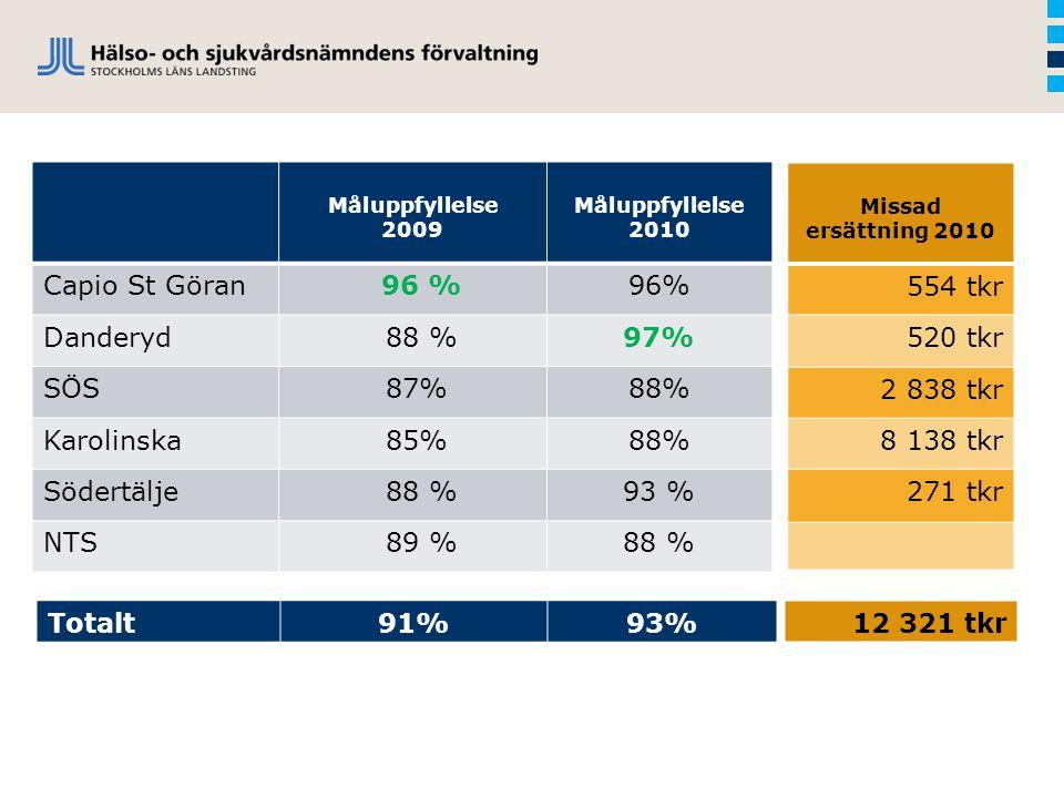 Capio St Göran 96 % 96% Danderyd 88 % 97% SÖS 87% 88% Karolinska 85%
