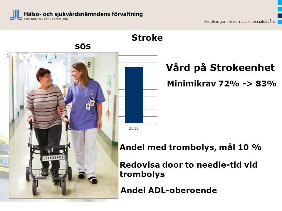 Vård på Strokeenhet Stroke Minimikrav 72% -> 83%