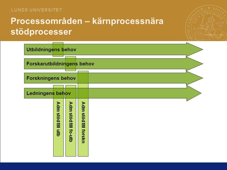 Processområden – kärnprocessnära stödprocesser