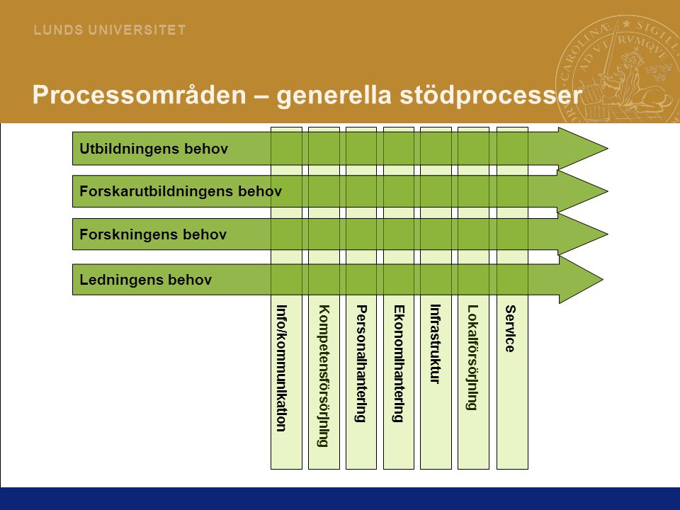 Processområden – generella stödprocesser