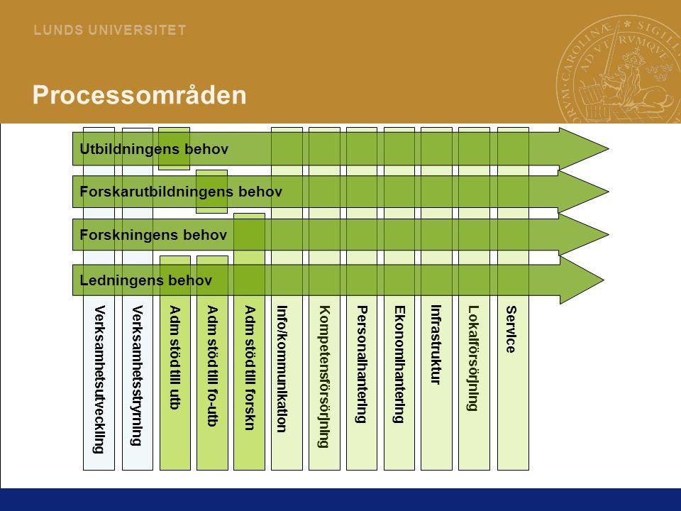 Processområden Utbildningens behov Forskarutbildningens behov