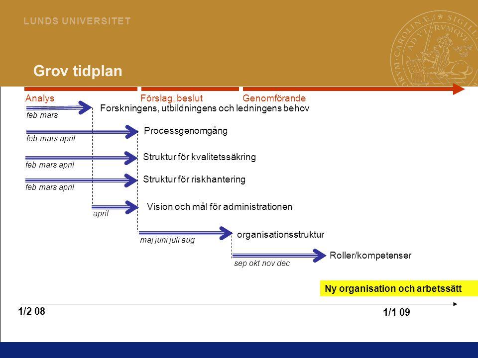 Grov tidplan 1/2 08 1/1 09 Analys Förslag, beslut Genomförande
