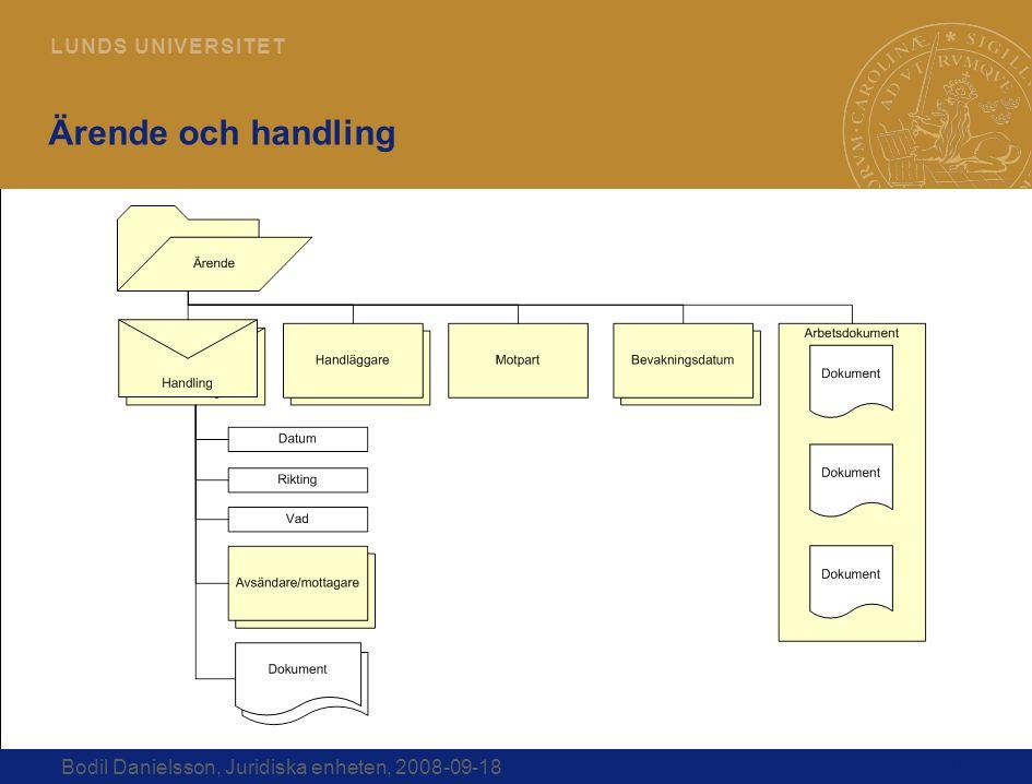 Ärende och handling Bodil Danielsson, Juridiska enheten, 2008-09-18