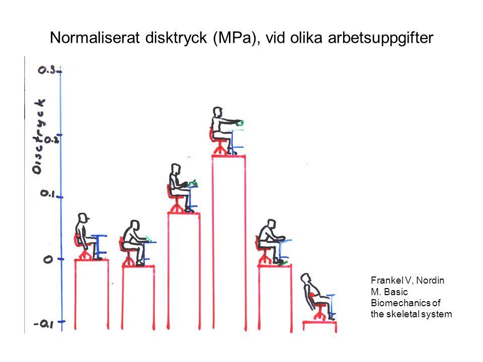 Normaliserat disktryck (MPa), vid olika arbetsuppgifter