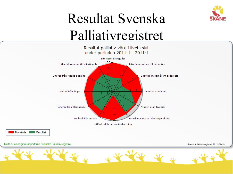 Resultat Svenska Palliativregistret