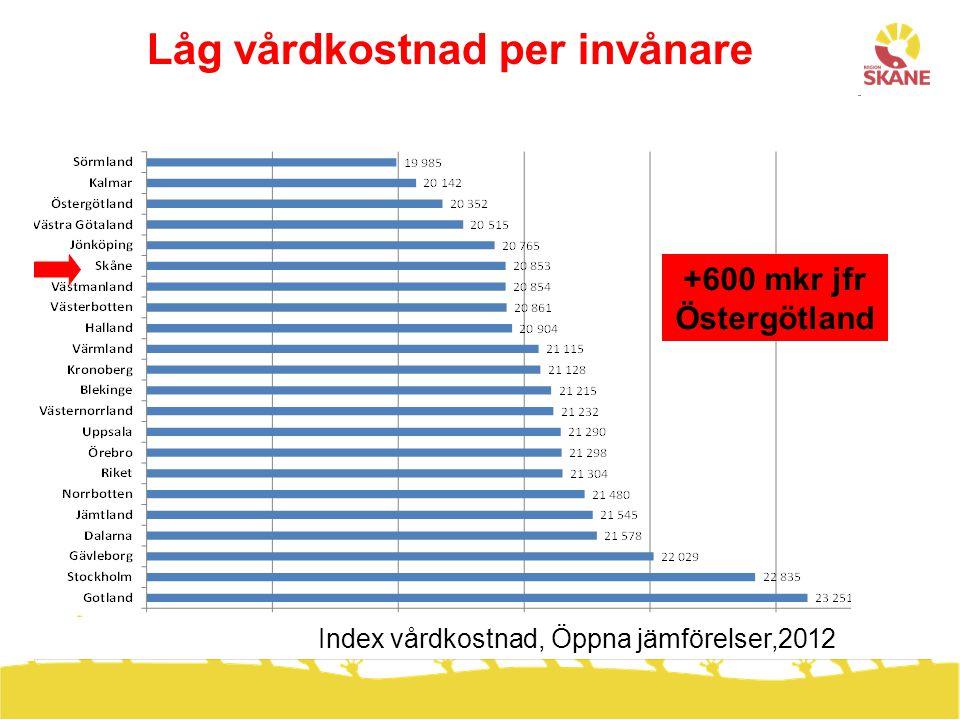Låg vårdkostnad per invånare