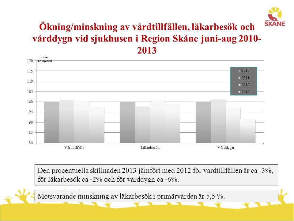 Ökning/minskning av vårdtillfällen, läkarbesök och vårddygn vid sjukhusen i Region Skåne juni-aug 2010-2013