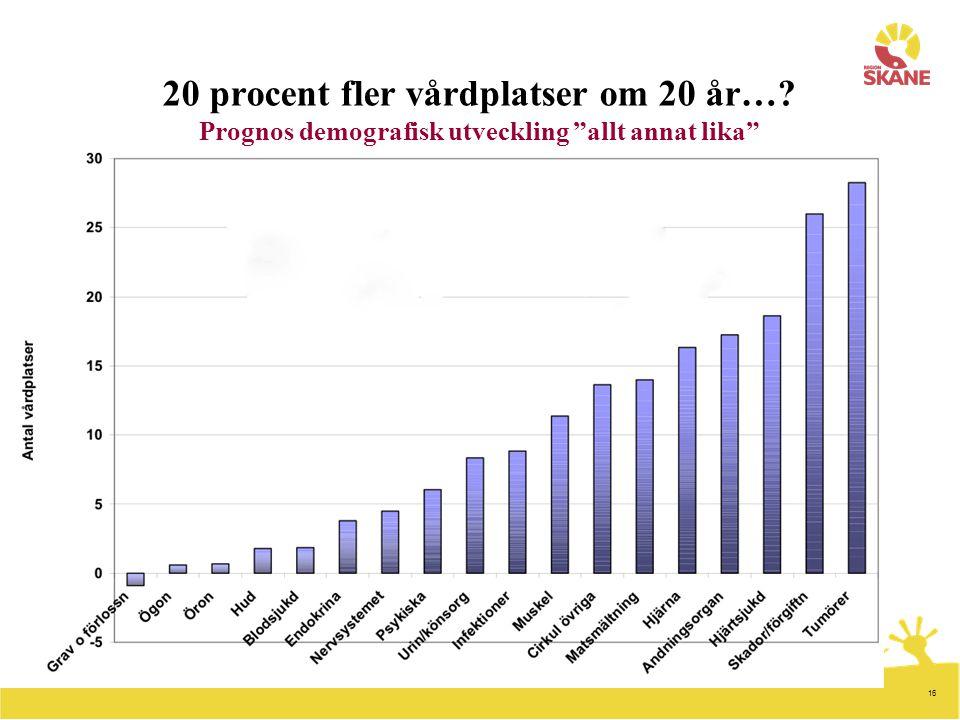 20 procent fler vårdplatser om 20 år…