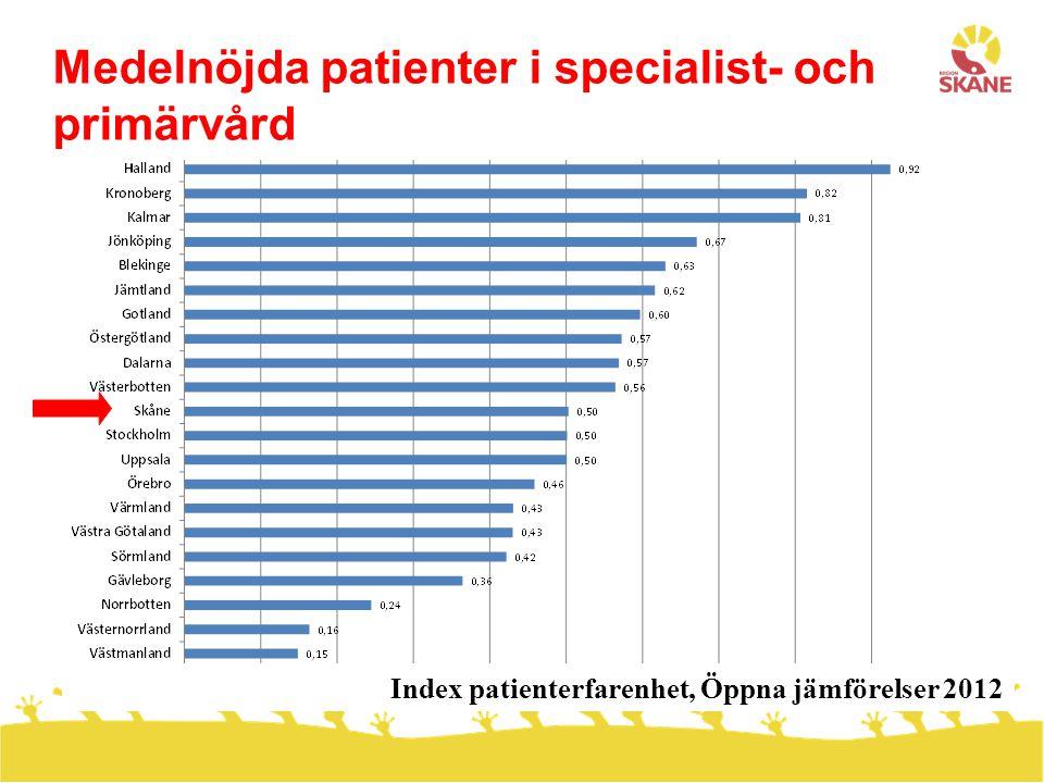 Index patienterfarenhet, Öppna jämförelser 2012