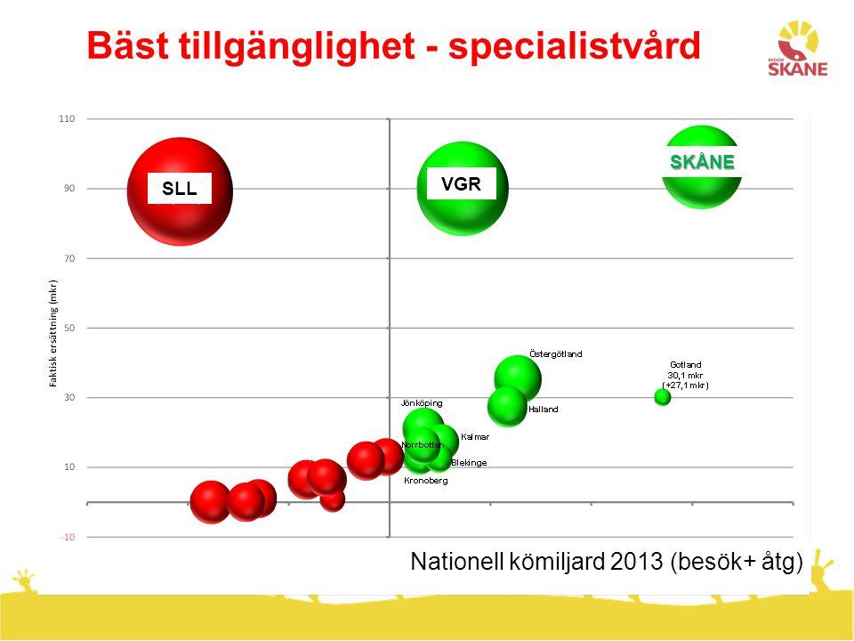 Bäst tillgänglighet - specialistvård