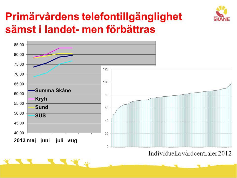 Primärvårdens telefontillgänglighet sämst i landet- men förbättras