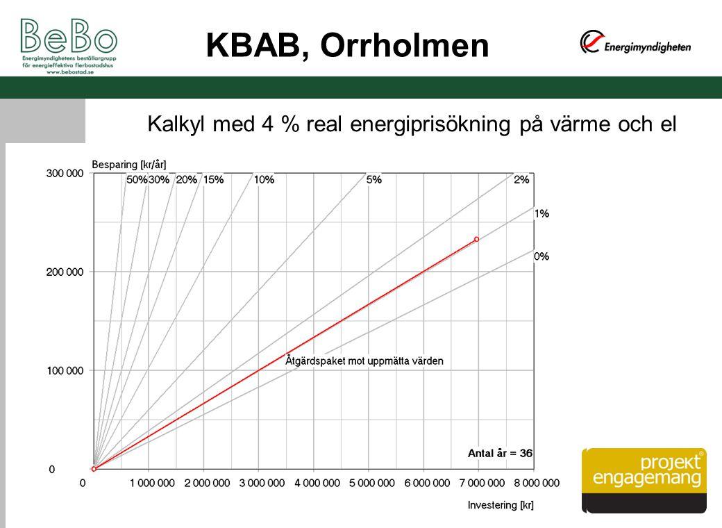 KBAB, Orrholmen Kalkyl med 4 % real energiprisökning på värme och el