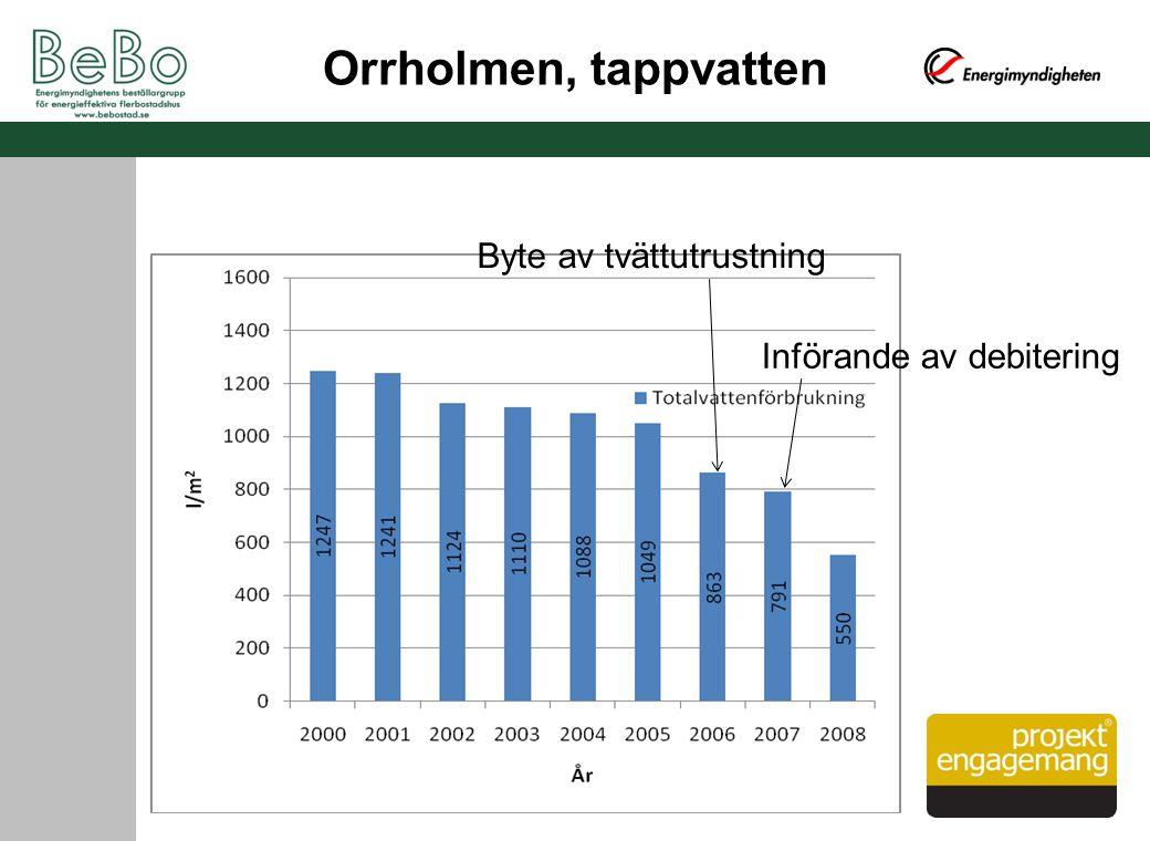 Orrholmen, tappvatten Byte av tvättutrustning Införande av debitering