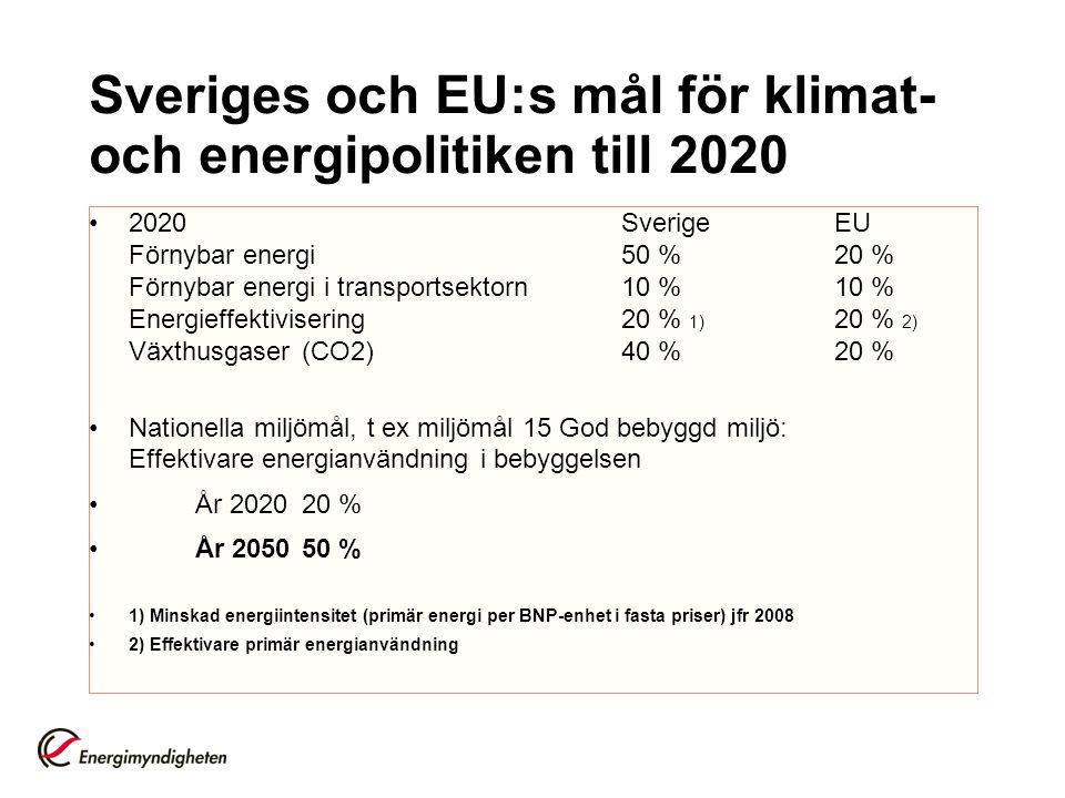 Sveriges och EU:s mål för klimat- och energipolitiken till 2020