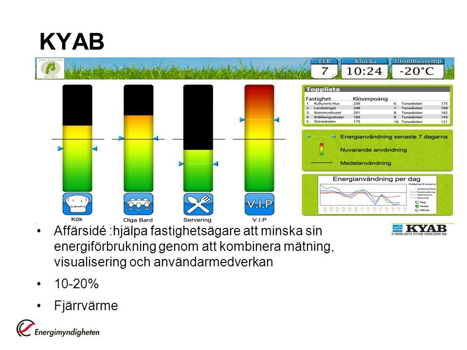 KYAB Affärsidé :hjälpa fastighetsägare att minska sin energiförbrukning genom att kombinera mätning, visualisering och användarmedverkan.