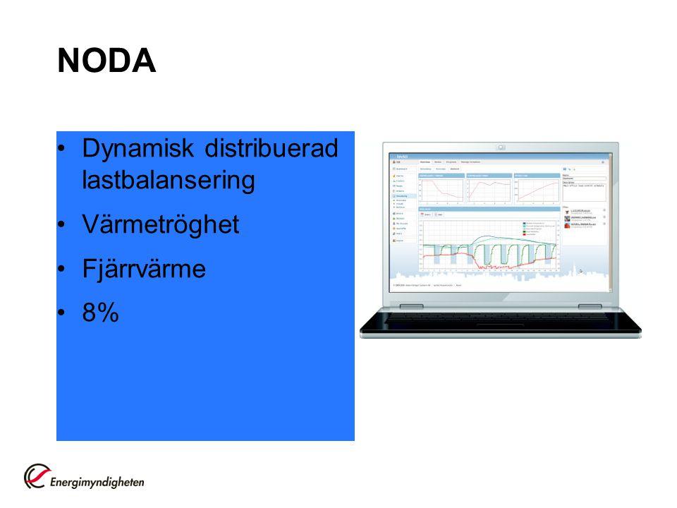 NODA Dynamisk distribuerad lastbalansering Värmetröghet Fjärrvärme 8%