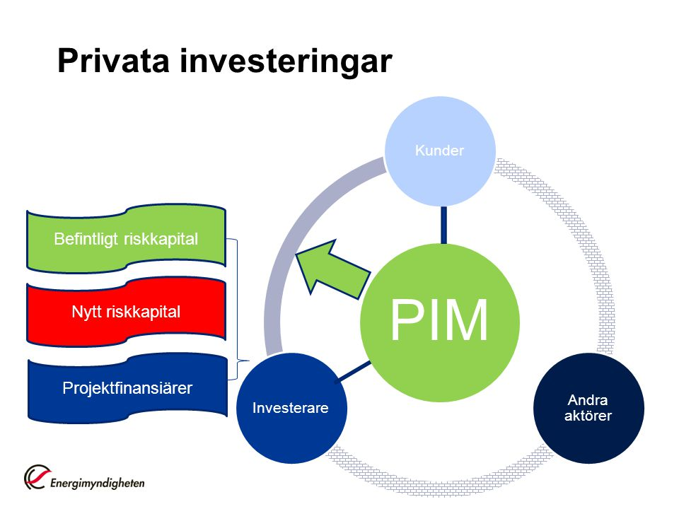 Privata investeringar