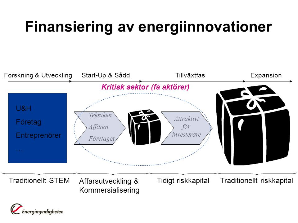 Finansiering av energiinnovationer