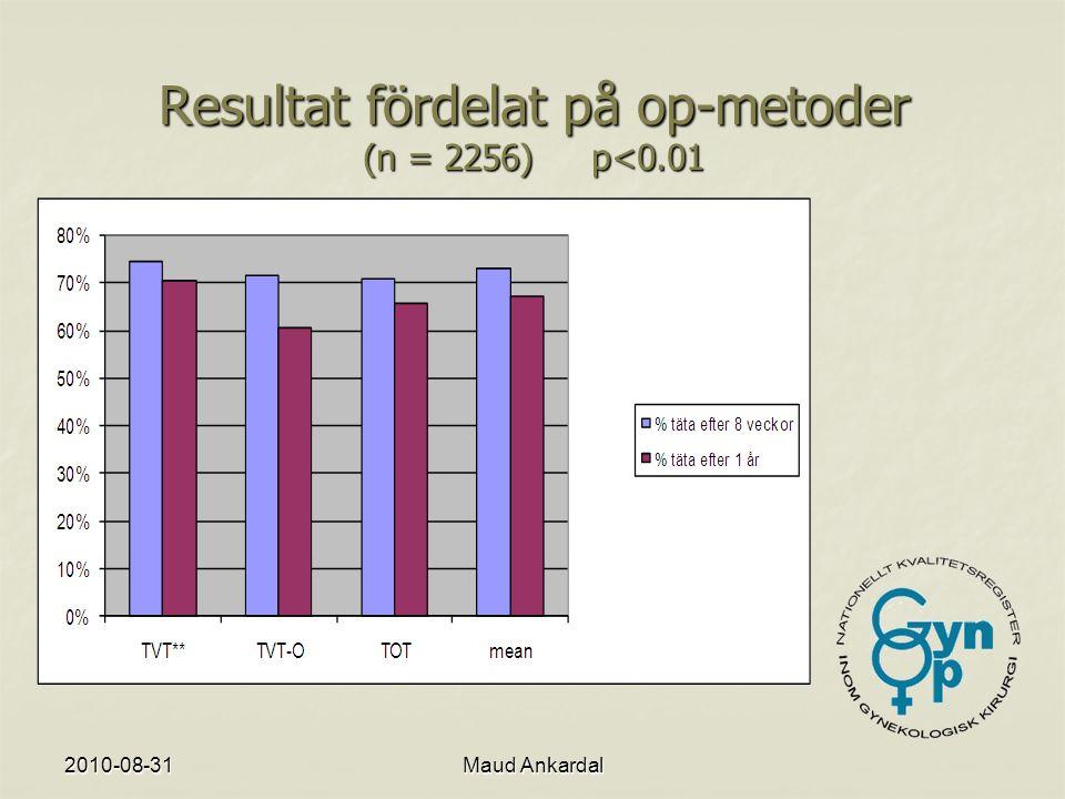 Resultat fördelat på op-metoder (n = 2256) p<0.01