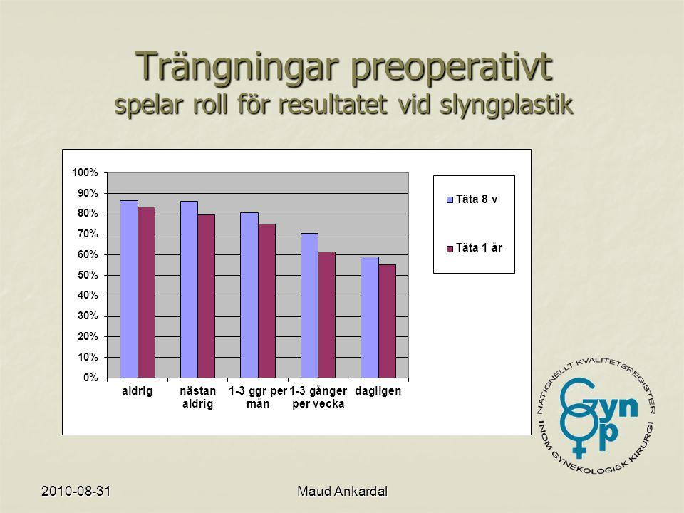 Trängningar preoperativt spelar roll för resultatet vid slyngplastik