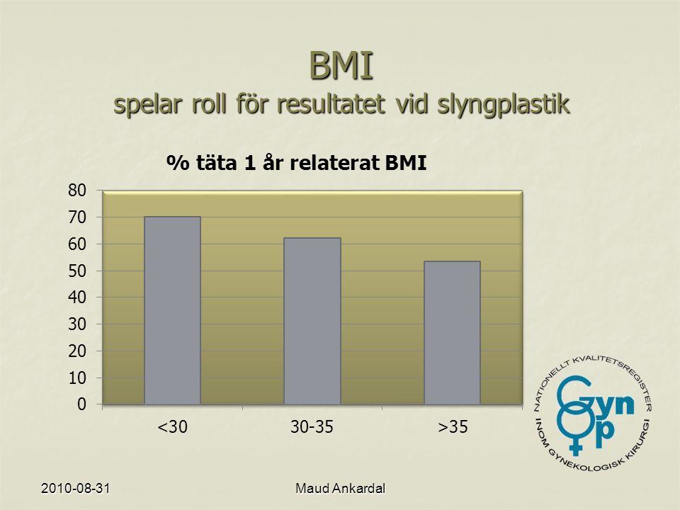 BMI spelar roll för resultatet vid slyngplastik