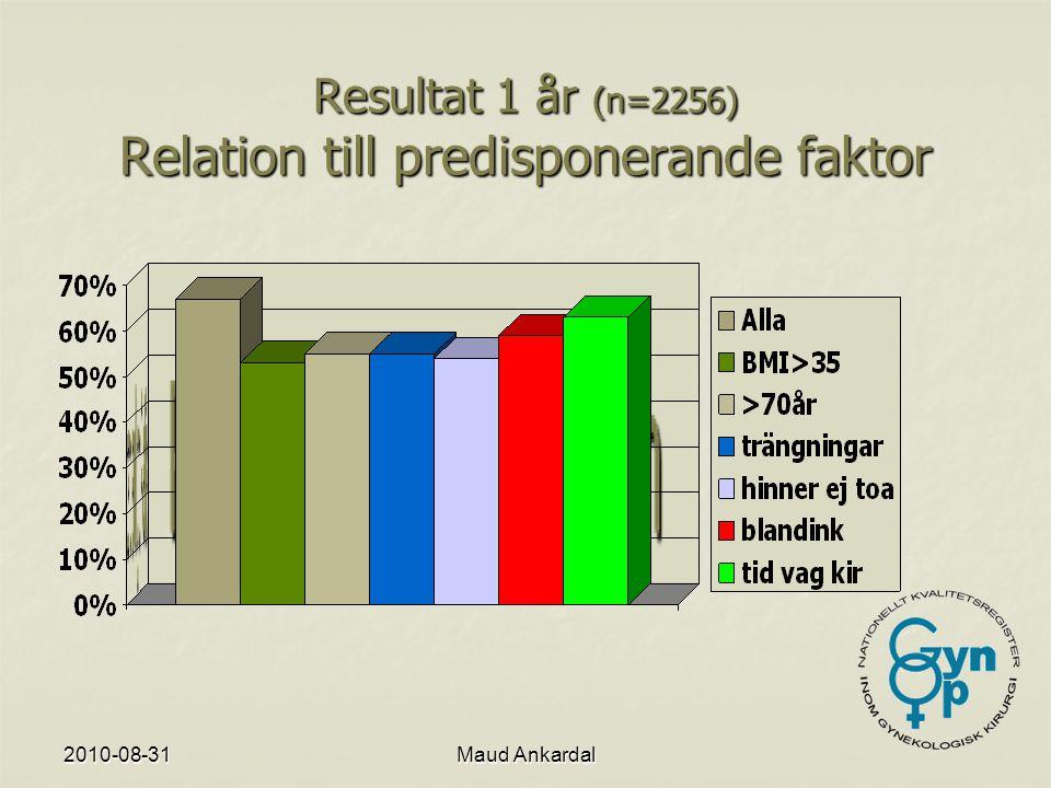 Resultat 1 år (n=2256) Relation till predisponerande faktor